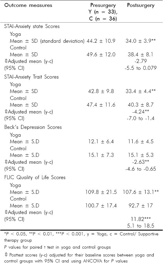 Table 2 :Comparison of anxiety state and trait, depression and quality of life scores in yoga and control groups following surgery using paired t test and ANCOVA