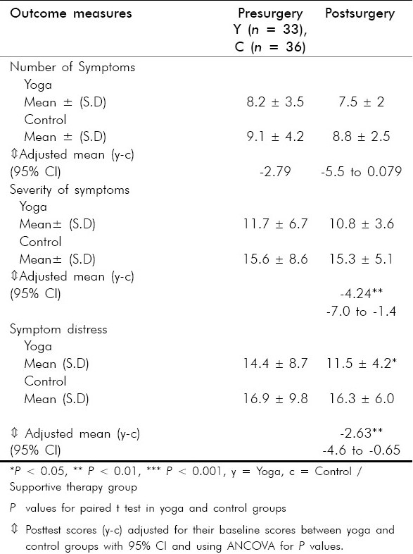 Table 3 :Comparison of number, severity and distress of symptoms on symptom checklist in yoga and control groups following surgery using paired t test and ANCOVA