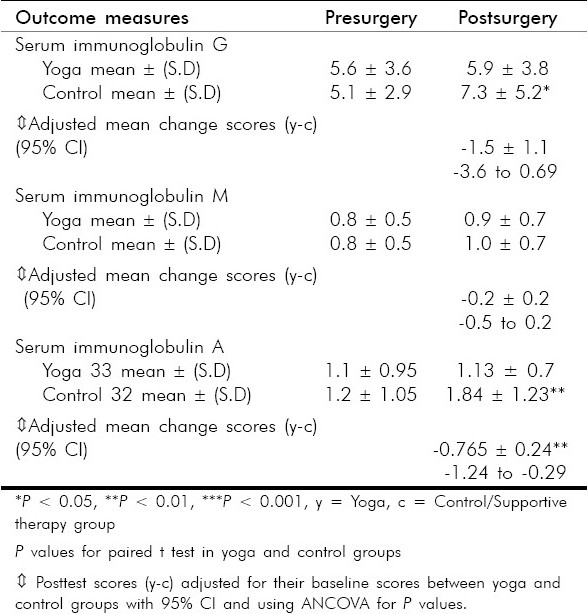 Table 4 :Comparison of serum immunoglobulins IgG, IgA and IgM levels (g/L) in yoga and control groups following surgery using paired t test and ANCOVA
