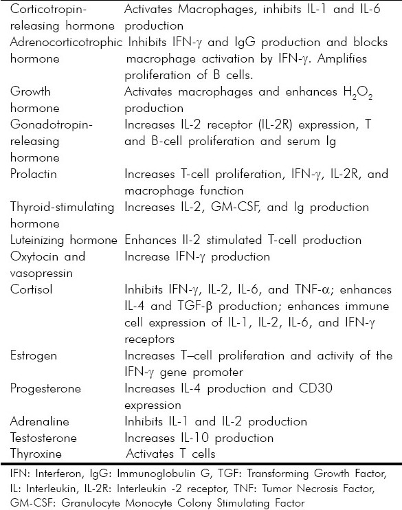 Table 1 :Effect of hormones on Immune Response / cytokines