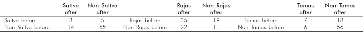 Table 4: Cross-tabulation of Sattva, Rajas, and Tamas before and after in the Yoga group