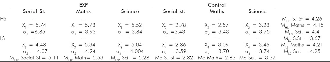 Table 3: Means and sd's of academic performance gain scores of social studies, mathematics and science in high stress and low stress group with and without yoga intervention