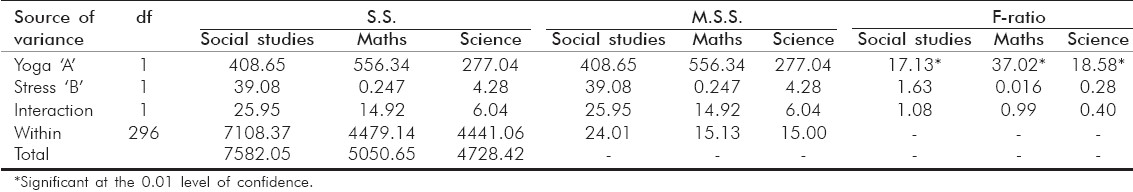 Table 4: Summary of anova on the academic performance scores of social studies, mathematics and science in relation to stress and yoga intervention