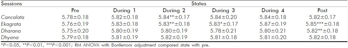 Table 1 :Latency of wave V brainstem auditory-evoked potentials (BAEP) in four sessions