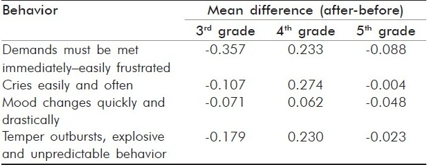 Table 2 :Statistically significant differences in behavior by age group