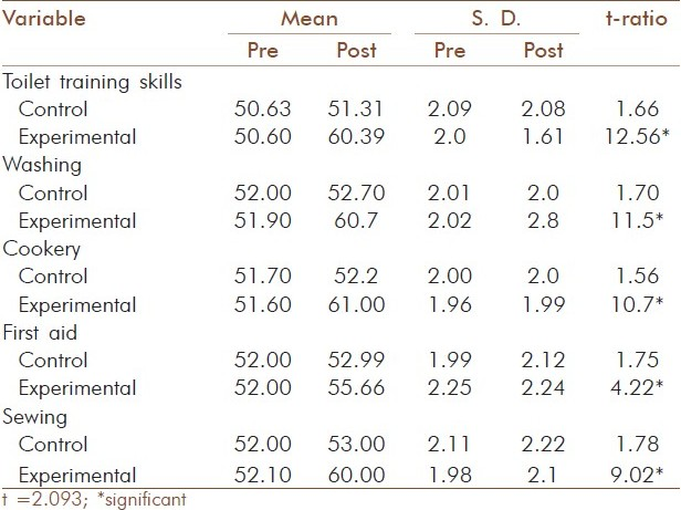 Table 1: Effect of the described training on domestic skills