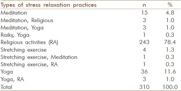 Table 3: Pattern of stress relaxation practices