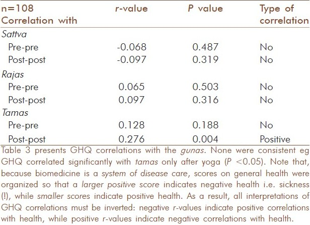 Table 3: Correlations of general health (GHQ) and <i>gunas</i>