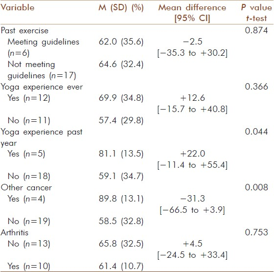 Table 4: Associations between health/fitness variables and Iyengar yoga adherence in breast cancer survivors