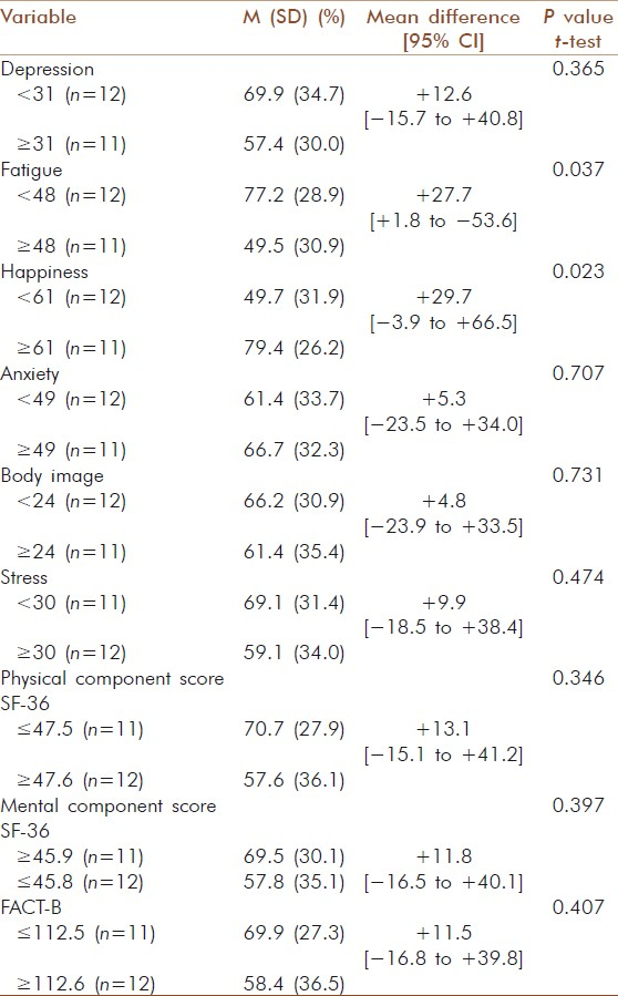 Table 5: Associations between patient-rated outcomes and Iyengar yoga adherence in breast cancer survivors