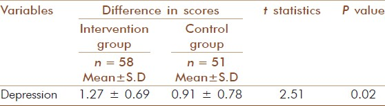 Table 6: Comparison of differences between pre and post assessment of intervention and control groups with scores of HAM-D (Student's independent sample <i>t</i>-test) after six months