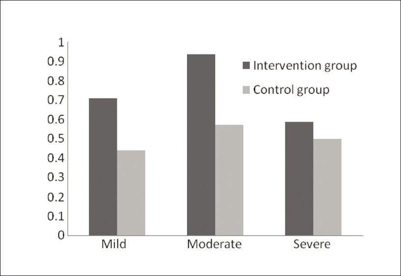Figure 4: Evaluation of differences between pre and post assessment of intervention and control groups with scores of HAM-D after six months