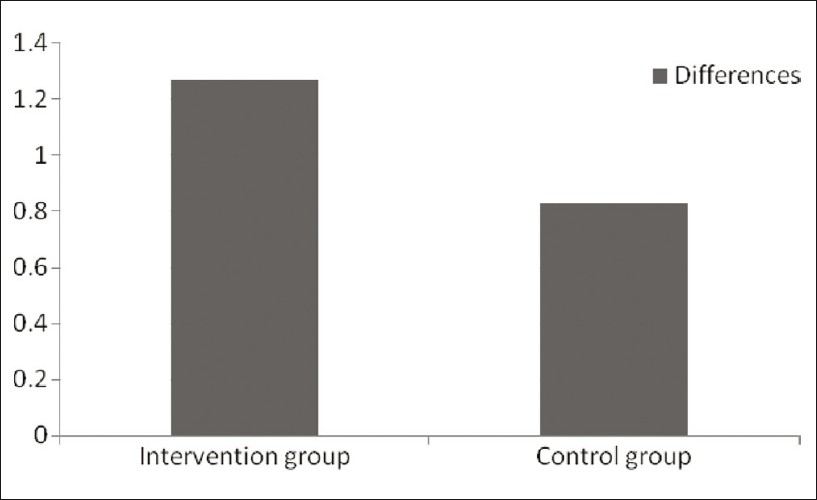 Figure 5: Evaluation of differences between pre and post assessment of intervention and control groups with scores of HAM-A after six months