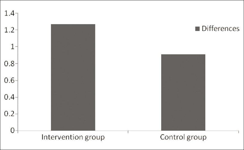 Figure 6: Comparison of differences between pre and post assessment of intervention and control groups with scores of HAM-D after six months