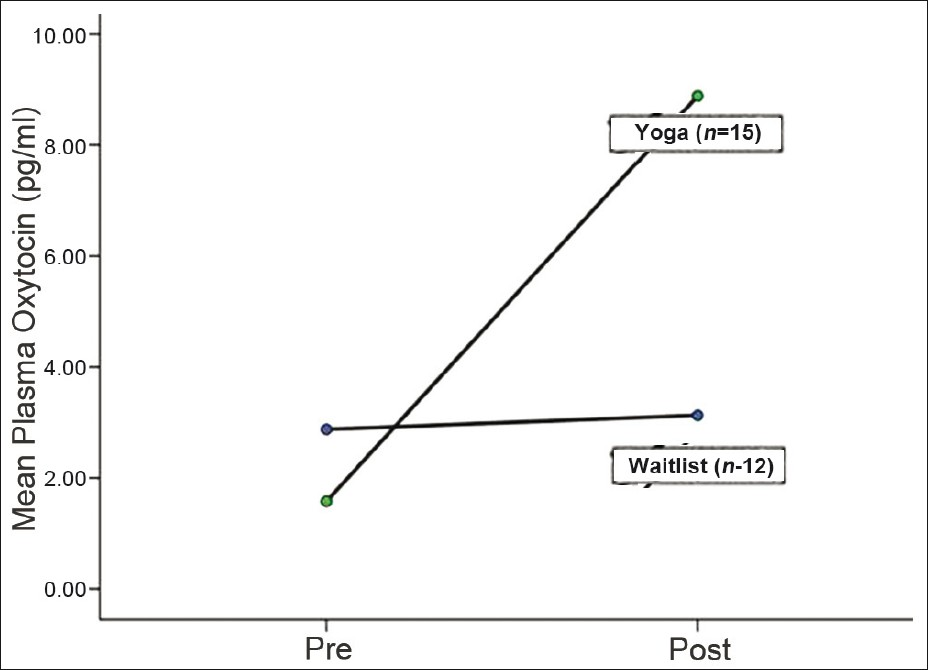 Figure 4: Plasma oxytocin levels increased significantly in patients doing yoga, as compared to no significant change in the waitlist group (Jayaram 2012).