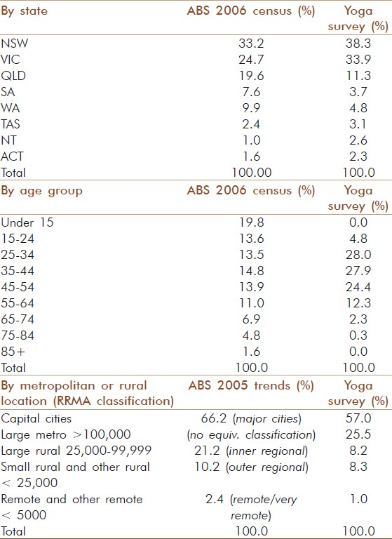 Table 1: Comparison of demographic characteristics of respondents with the Australian population from ABS census/trends data