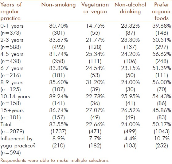 Table 4: Dietary and lifestyle choices by years of regular practice
