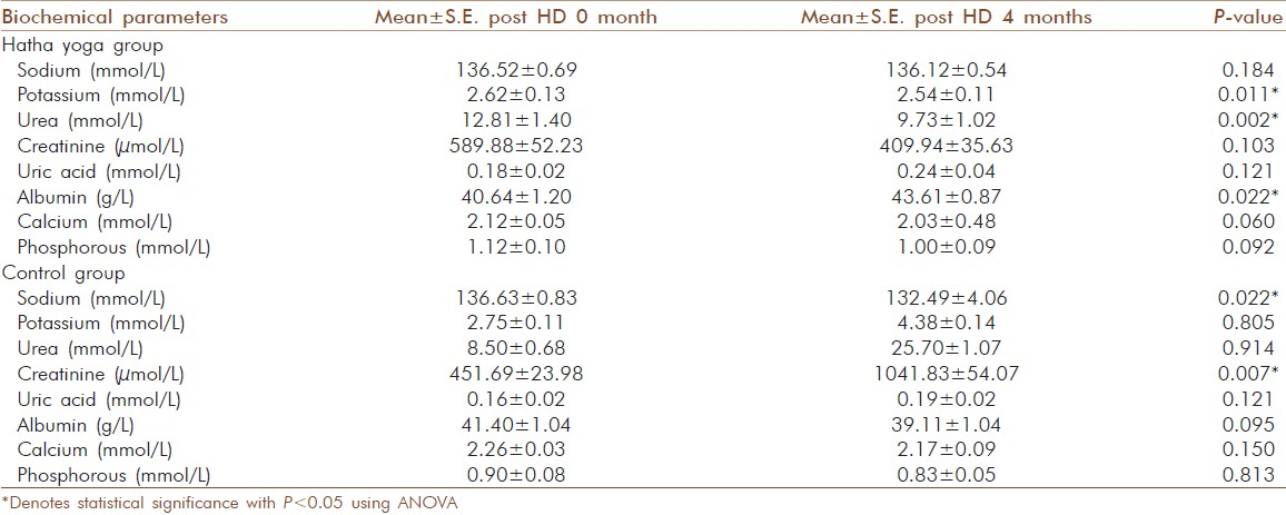 Table 2: Biochemical parameters of post-hemodialysis patients in the Hatha yoga exercise and control groups at baseline (zero month) and after four months