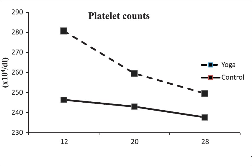 Figure 2: Platelet counts (x104/dl) as pregnancy advanced. Physiological drop in platelets was significant at 20<sup>th</sup> and 28<sup>th</sup> weeks in the yoga and not in the control group. Non-significant difference between groups at 20<sup>th</sup> or 28<sup>th</sup> weeks