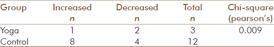 Table 5: Numbers who developed PIH/PE in subgroups with increase or decrease in serum uric acid