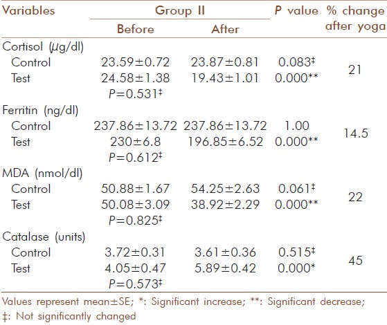 Table 7: Change in blood cortisol, ferritin, MDA and catalase activity in elderly diabetic patients before and after yogic practice in group II