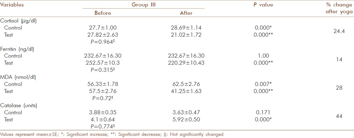 Table 8: Change in blood cortisol, ferritin, MDA and catalase activity in elderly diabetic patients before and after yogic practice in group III