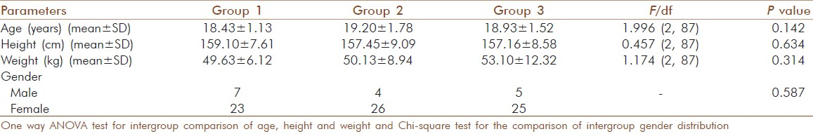 Table 1: Comparison of baseline subject's characteristics amongst three groups (mean±SD)