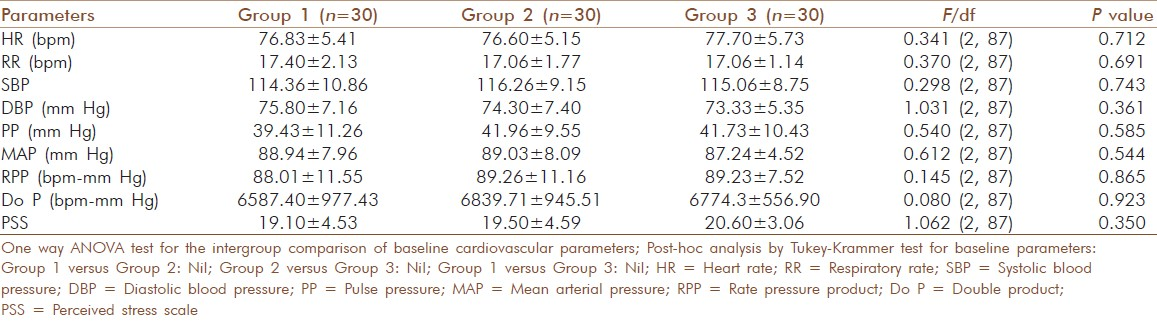 Table 2: Comparison of baseline cardiovascular parameters amongst three groups (mean±SD)