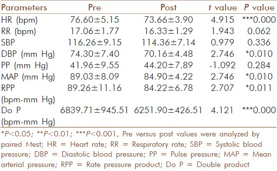 Table 5: Comparison of parameters between baseline and post 12 weeks in group 2 (Slow pranayama group)(mean±SD)