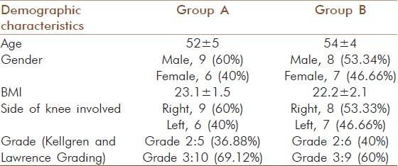 Table 1: Demographic details of Group‑A and Group B