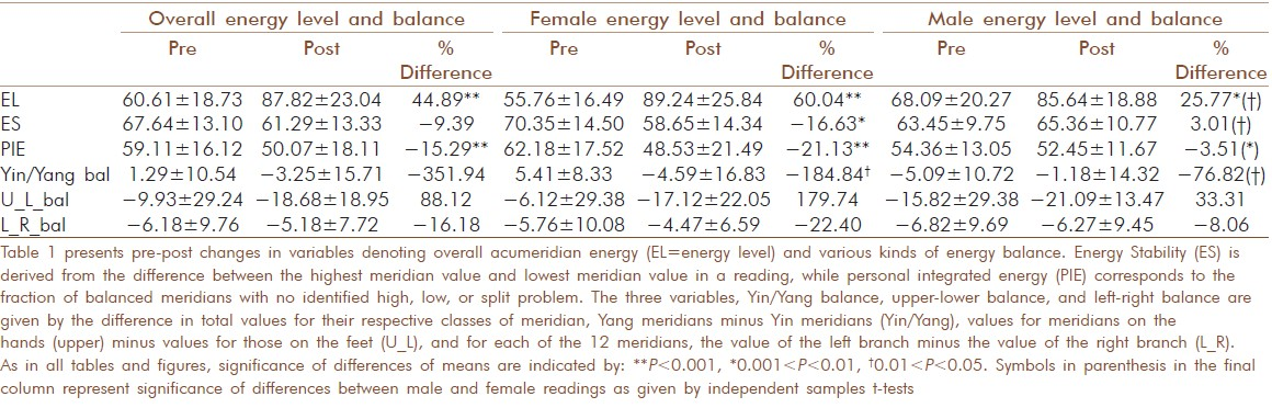 Table 1: Pre-post changes in overall energy level and balance variables