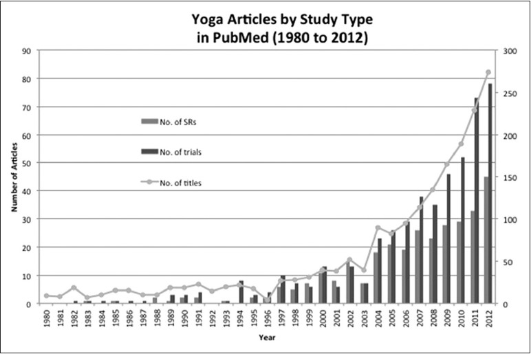 Figure 1: Yoga titles by type on PubMed