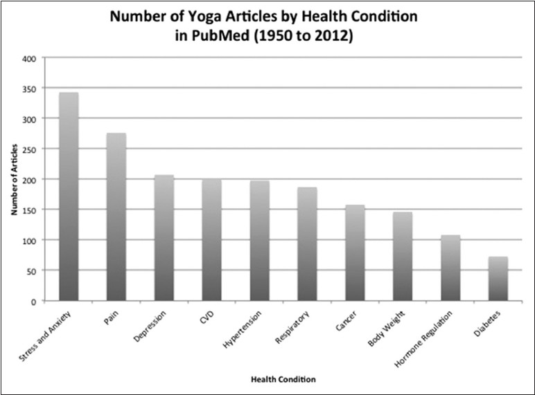Figure 2: Yoga titles on PubMed by health condition (1950-2012)