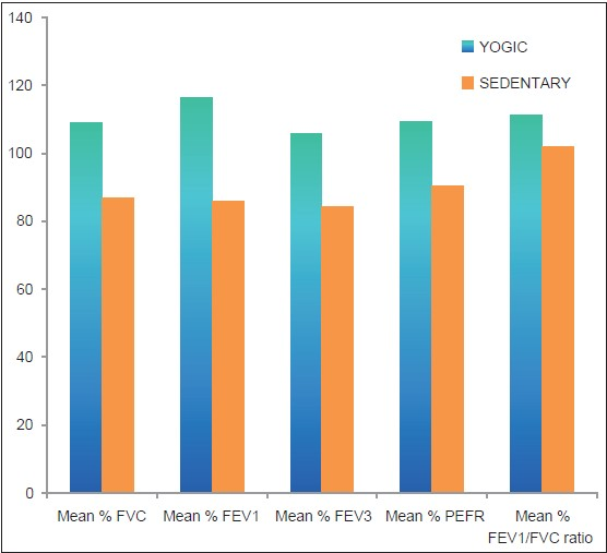 Figure 1: Graph showing comparison of pulmonary function test variables in two groups