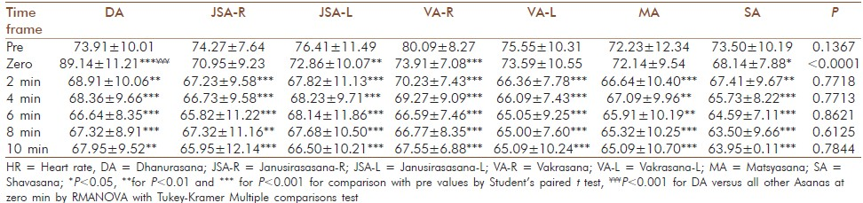 Comparative Immediate Effect Of Different Yoga Asanas On Heart Rate