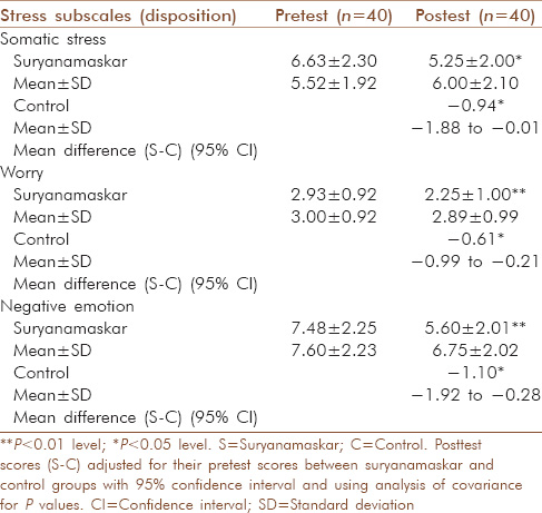 Table 3: Comparison of suryanamaskar and control group on stress dispositions