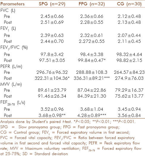 Table 1: Comparison of pulmonary function parameters between baseline and post test among the study groups (mean±SD)