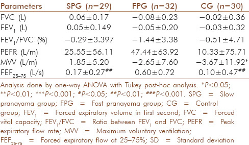 Table 2: Comparison of the delta changes in pulmonary function parameters among the study groups (mean±SD)