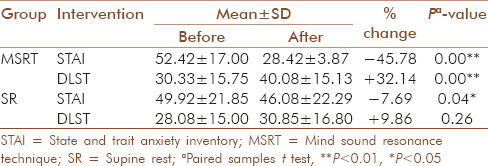 Table 1: Means and standard deviations of STAI and DLST scores before and after MSRT and SR (paired samples t test)
