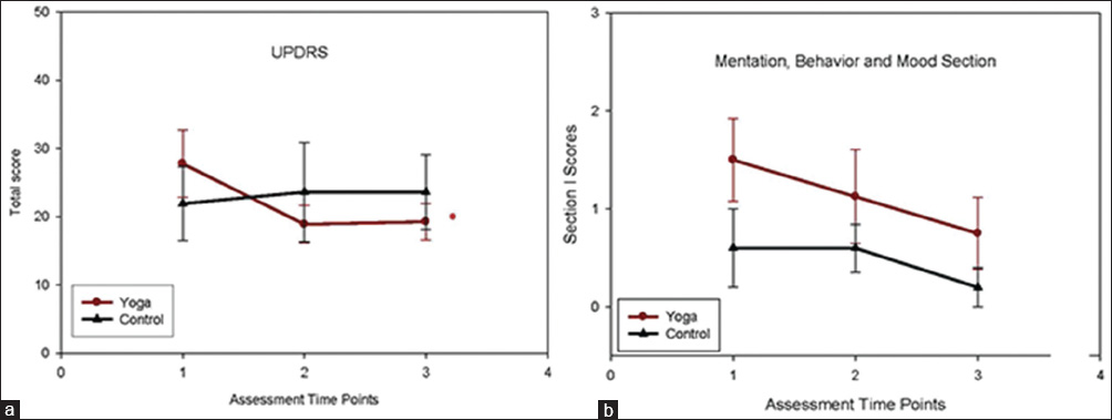 Figure 1: Primary outcome measure: Unified Parkinson's disease rating scale (UPDRS). (a) UPDRS score improved significantly with the yoga group (*) over time (P = 0.006, F = 7.593, df = 2) but not the control group (P = 0.876). (b) Mentation, behavior and mood subsection of the UPDRS. Both groups showed minimal symptoms in this subsection, with 0 being no symptoms and 12 being severe symptoms