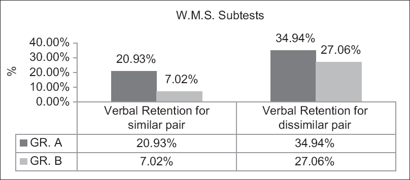 Figure 1: Verbal retention for similar and dissimilar pair test result