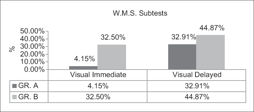 Figure 3: Visual immediate and delayed test result