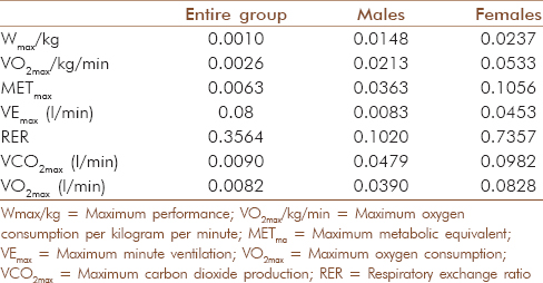Table 3: The studied parameters adjusted for BMI