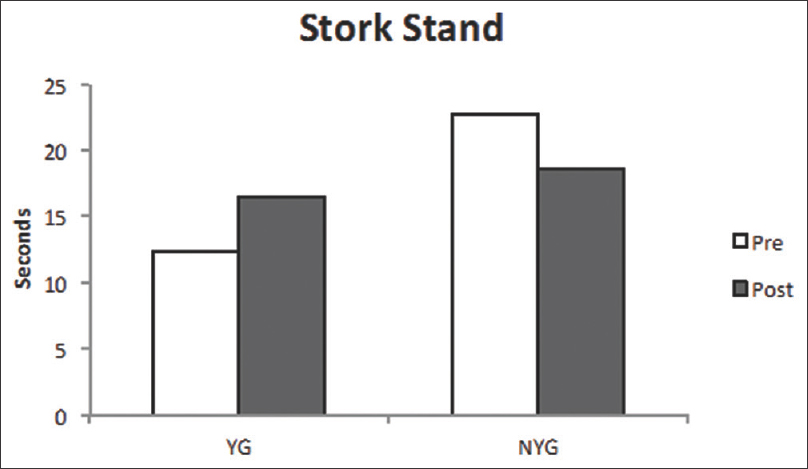 Figure 4: Pre-post stork stands averages (seconds) for yoga group and nonyoga group