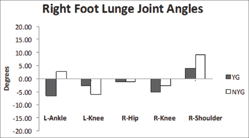 Figure 7: Average joint angle difference (degrees) in right foot lunge - yoga group and nonyoga group