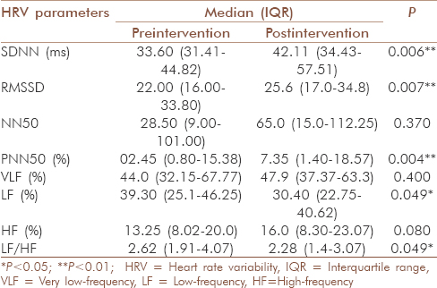 Table 1: Effect of 1-month practice of yoga on HRV parameters