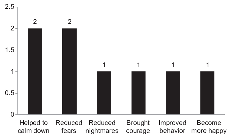 The effects of yoga practice in school physical education on