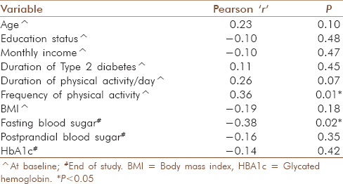 Table 4: Correlation between adherence to yoga (total adherence over 6 months) and demographic outcome variables at baseline/end of study (<i>n</i>=52)
