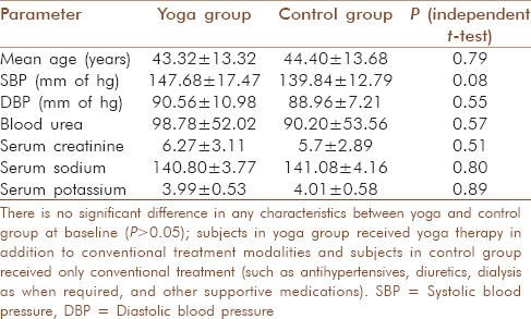 Effects Of 6 Months Yoga Program On Renal Functions And Quality Of
