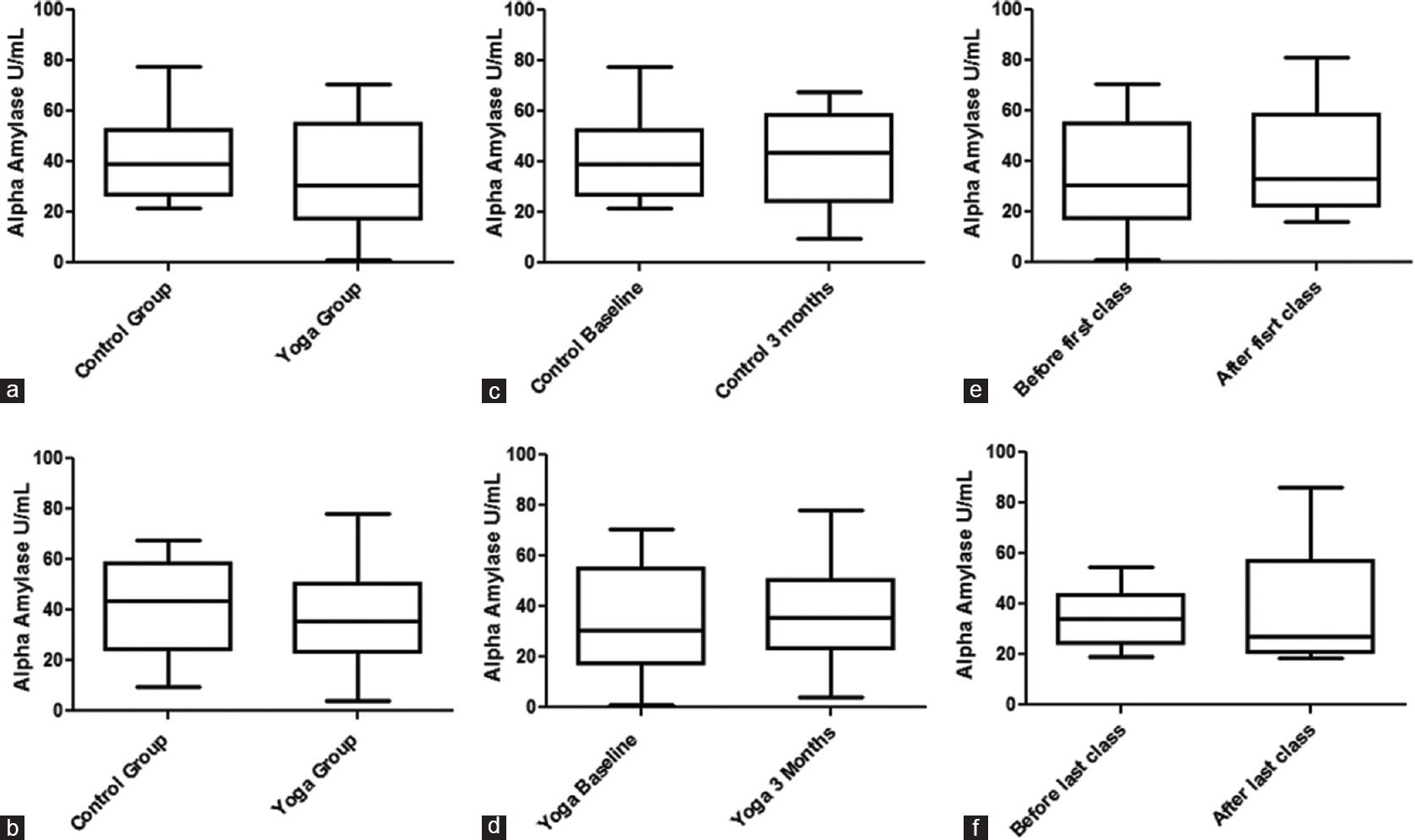 Figure 2: Effect of Kundalini Yoga practice for 3 months in salivary alpha amylase activity. (a) Baseline alpha amylase activity, (b) postintervention alpha amylase activity, (c) longitudinal effect in control group, (d) longitudinal effect in yoga group, (e) baseline immediate effect (f) postintervention immediate effect